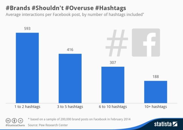 Infográfico_Hashtags_Facebook
