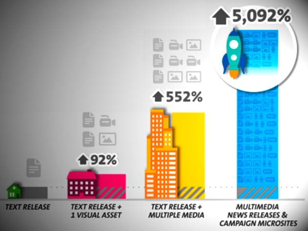 The key to press release success: multiple visual elements [Study + infographic]