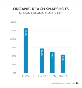 Organic_Reach_Posts_Facebook