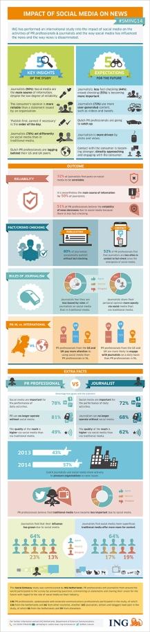 Jornalismo RP Redes Sociais