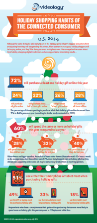 57% das pessoas que assistem muitos vídeos estão mais propensos a gastar com presentes no Natal