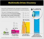 Multimedia Drives Discovery