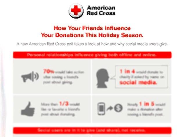 Infográfico: Salvando Vidas com o Content Marketing