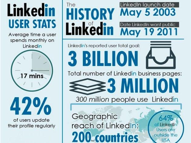 LinkedIn: Minha Marca nas Mídias Sociais