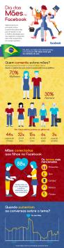 Infográfico-Facebook-Dia-das-Mães