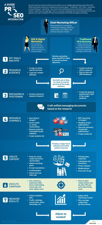 Os 7 Passos da Integração entre Relações Públicas e SEO