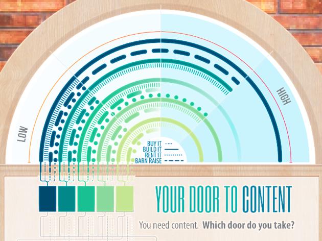Infográfico - 4 Dicas de Como Criar Conteúdo para Marcas