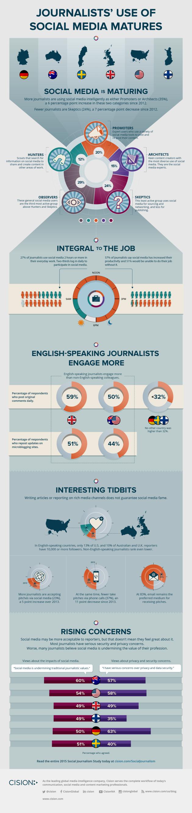 Infográfico: Enviar E-mail para Jornalistas é o Melhor Contato
