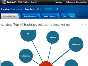 #36. Hashtagify.me