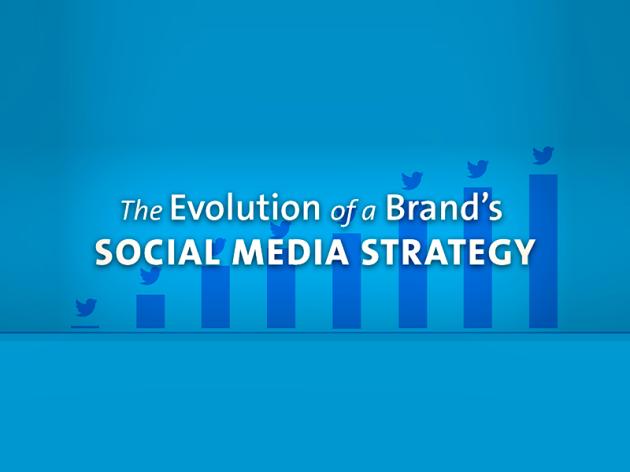 Social Media Marketing: Marco e Preparação para o Futuro