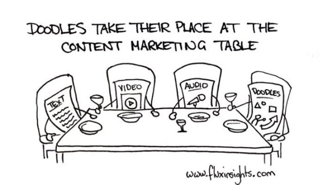 Por que Incorporar 'Doodles' em seu Content Marketing