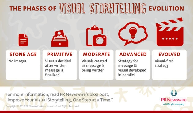 Melhore seu Visual Storytelling, uma parte da história