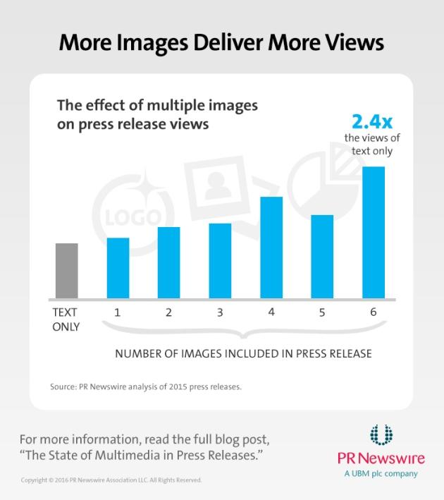 Muitas Imagens Aumentam Visualizações