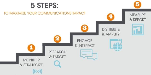 5 Passos para Maximizar o seu Impacto de Comunicação