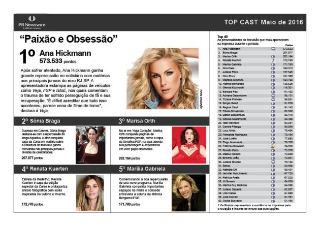 Ana Hickmann é a celebridade mais comentada pela imprensa